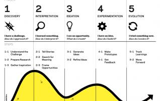 The Beginner's Guide to Design Thinking in the Classroom – A.J. JULIANI